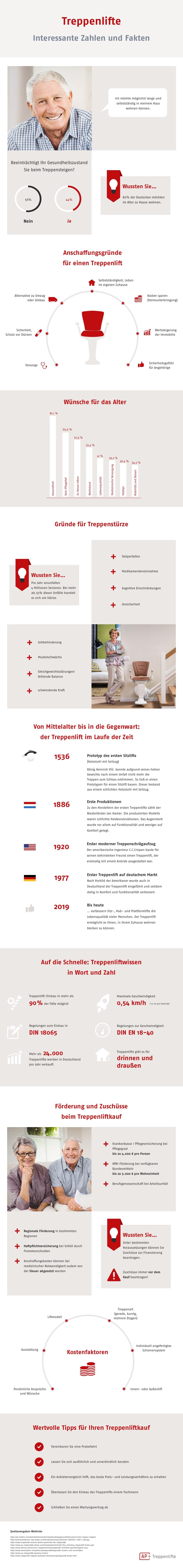 Treppenlift Infografik